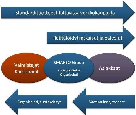 smarto_business_fin